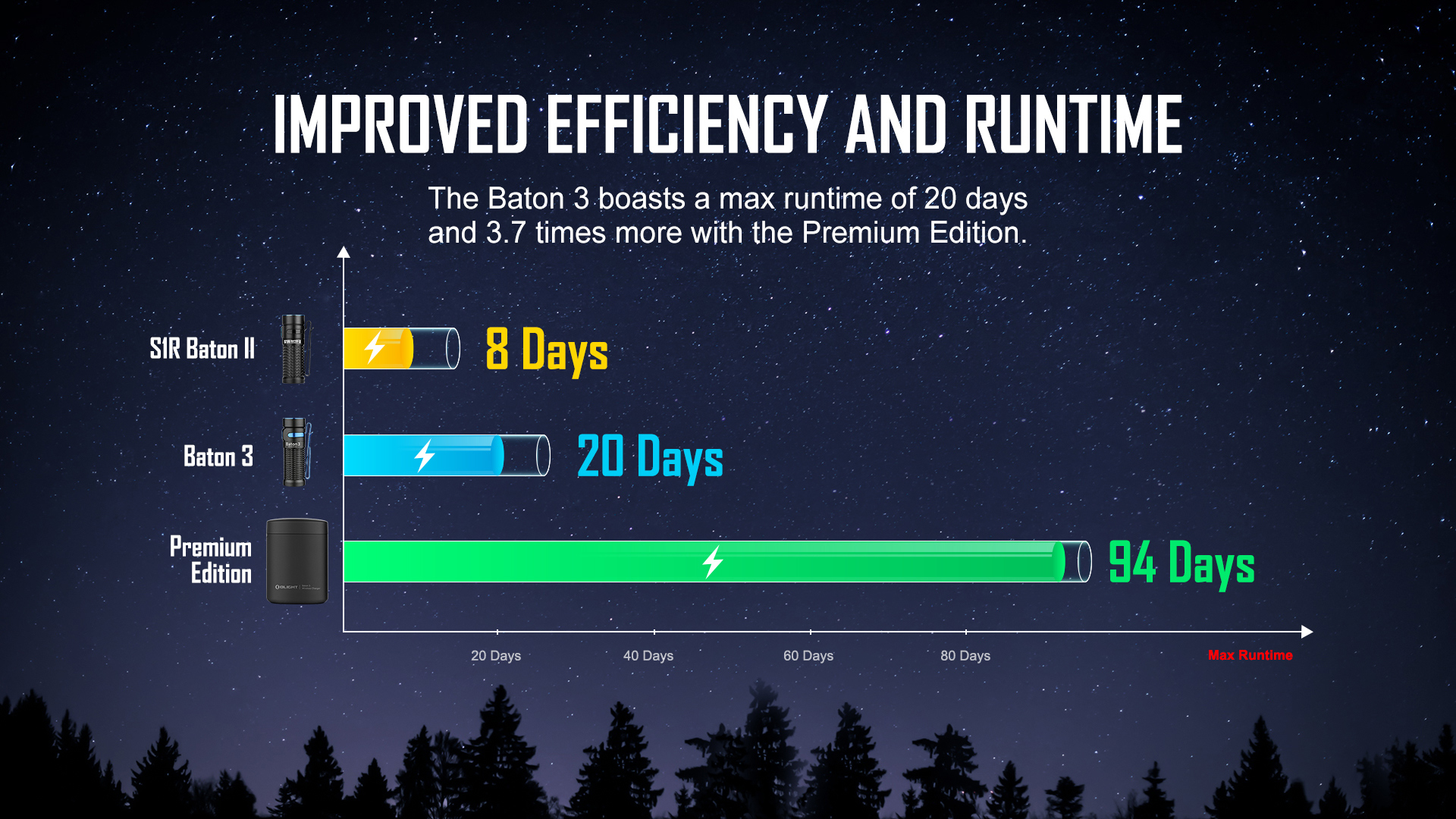 Olight Baton 3 Rechargeable LED Efficiency