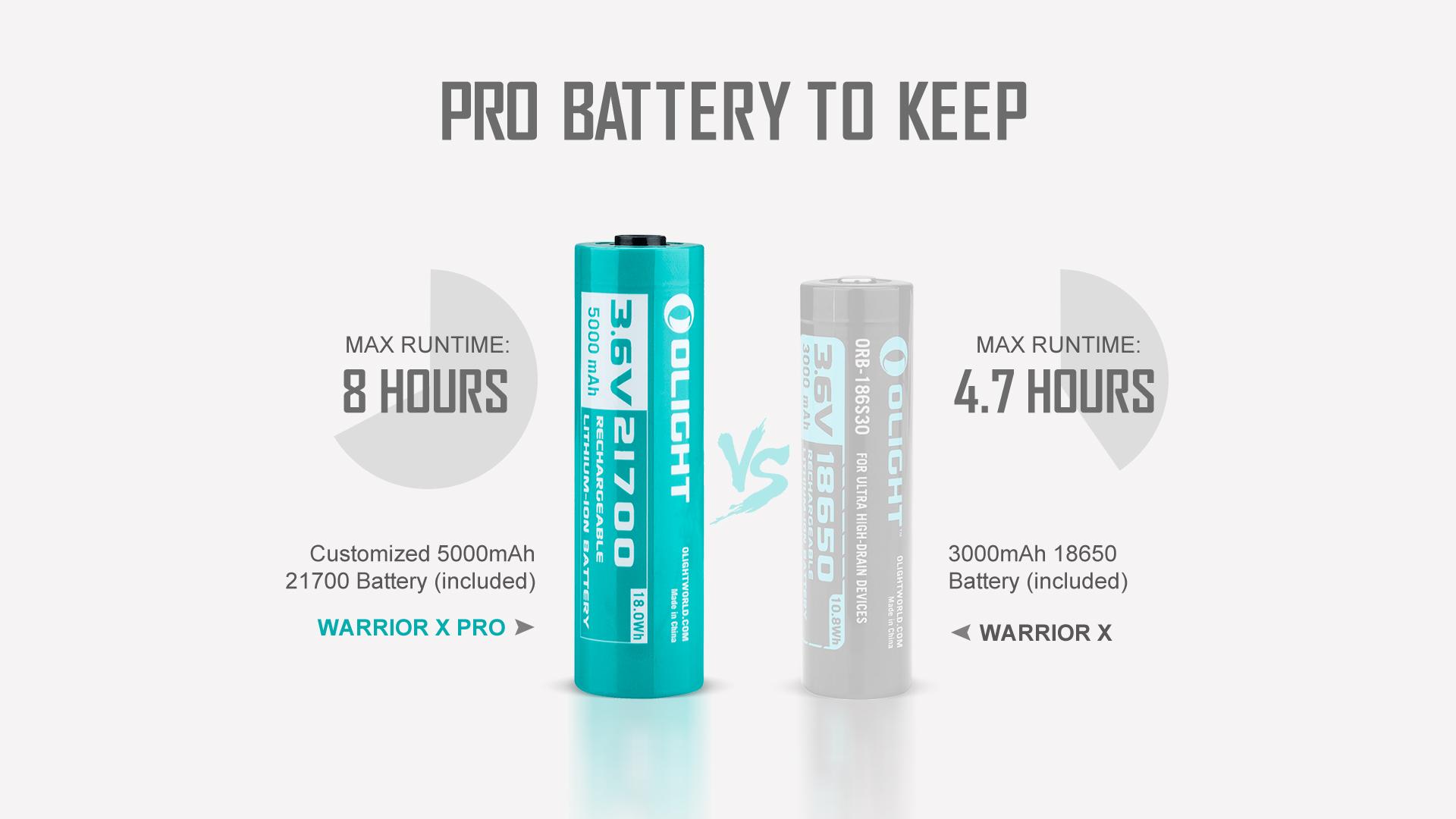 warrior X pro Higher-Capacity Battery